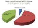 финансирование - диаграмма